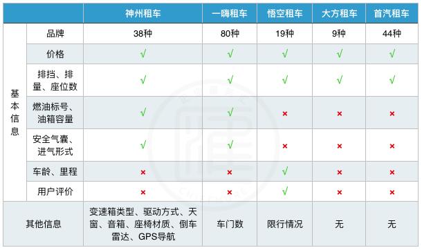 首汽租车-首汽租车公司插图(3)
