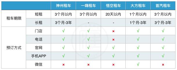 首汽租车-首汽租车公司插图(4)