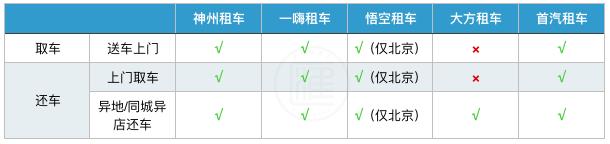 首汽租车-首汽租车公司插图(5)