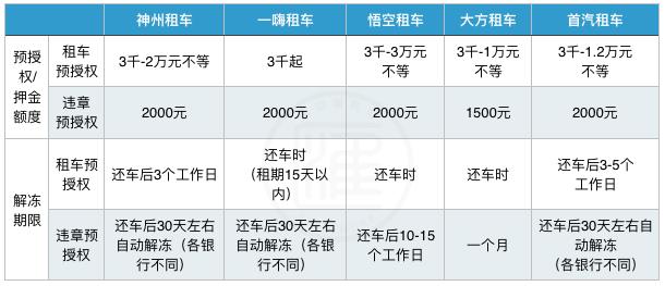 首汽租车-首汽租车公司插图(7)