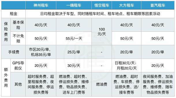 首汽租车-首汽租车公司插图(8)