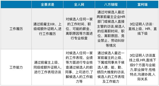 背景调查中职场表现信息:工作履历和工作能力调查