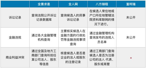 背景调查个人信用信息:诉讼记录、金融违规和商业利益冲突
