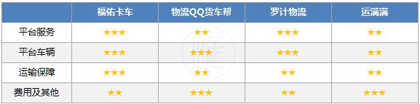 福佑卡车、物流QQ货车帮、罗计物流、运满满等城际货运APP评测打分情况表
