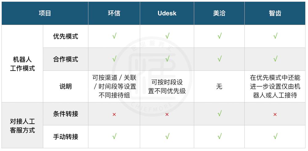 环信、Udesk、美洽、智齿智能客服系统的机器人/人工协同功能对比