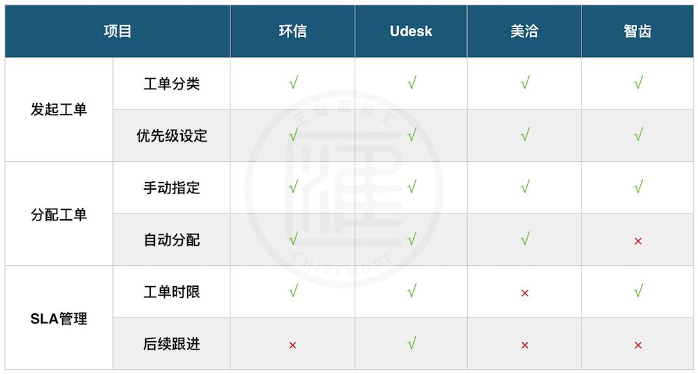 環信、Udesk、美洽、智齒工單系統功能對比