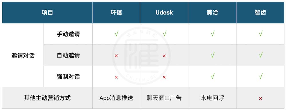 环信、Udesk、美洽、智齿主动营销功能对比
