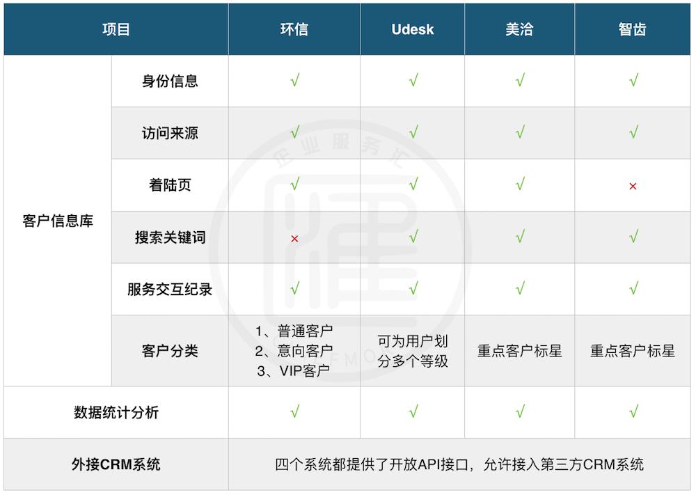 环信、Udesk、美洽、智齿客户信息管理功能对比