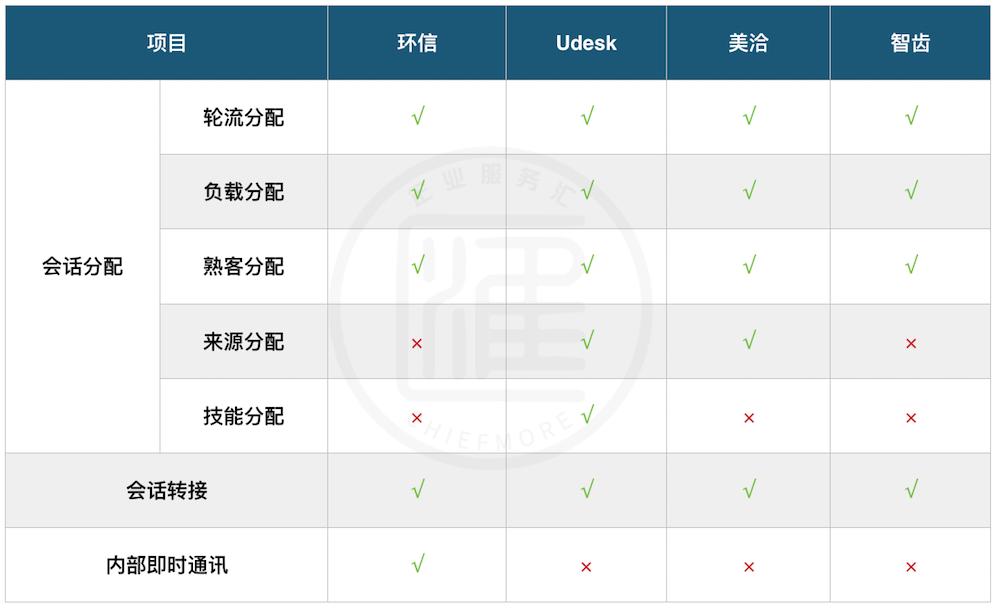 環信、Udesk、美洽、智齒客服協同功能對比