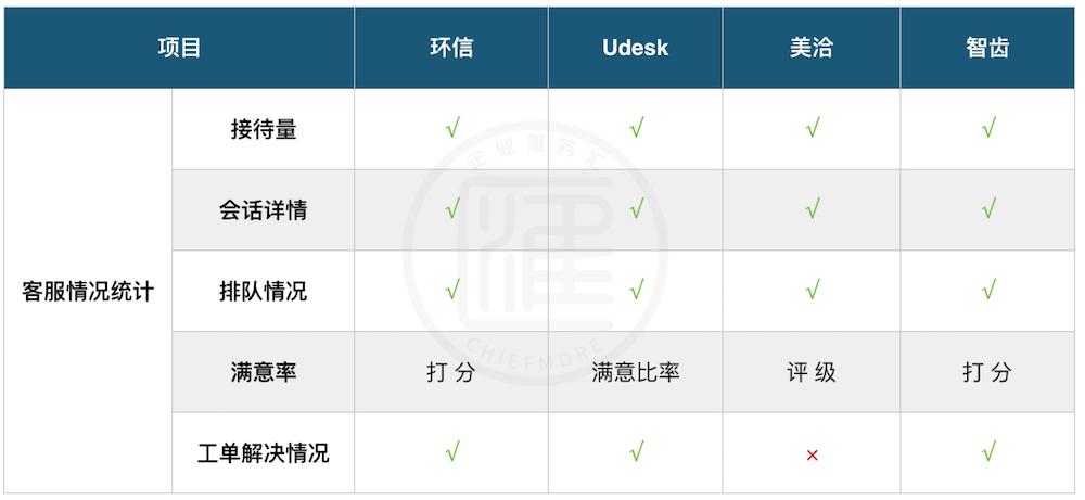 環信、Udesk、美洽、智齒客服質檢功能對比