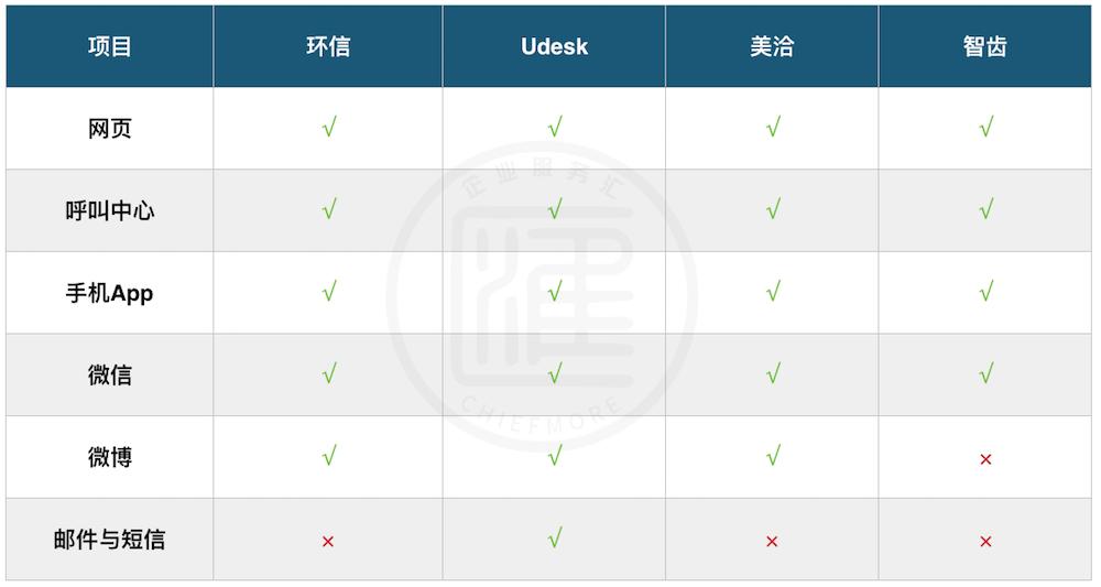 环信、Udesk、美洽、智齿外接渠道数目对比