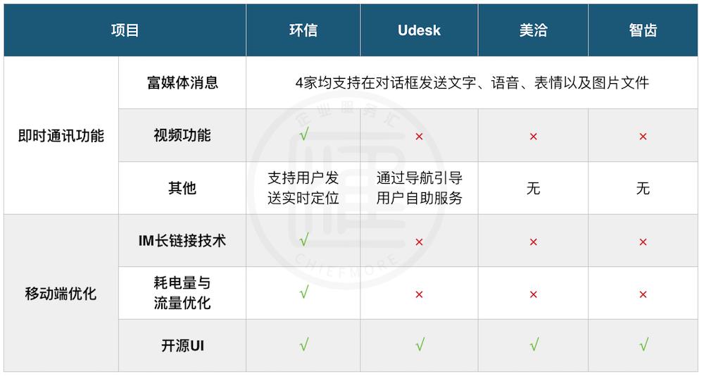 环信、Udesk、美洽、智齿在线客服渠道功能对比
