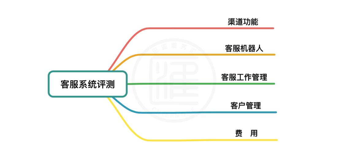 在线客服系统评测指标