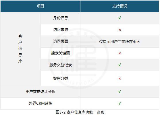 网易七鱼客服系统客户信息管理