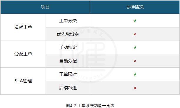 网易七鱼客服系统工单系统功能