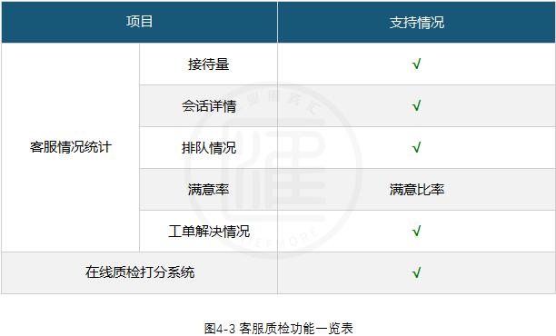 网易七鱼客服系统客服质检功能