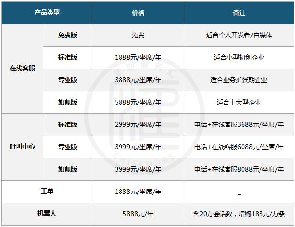 网易七鱼客服系统收费标准
