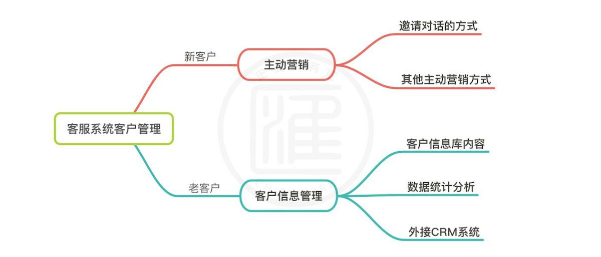 在线客服系统的主要客户管理功能