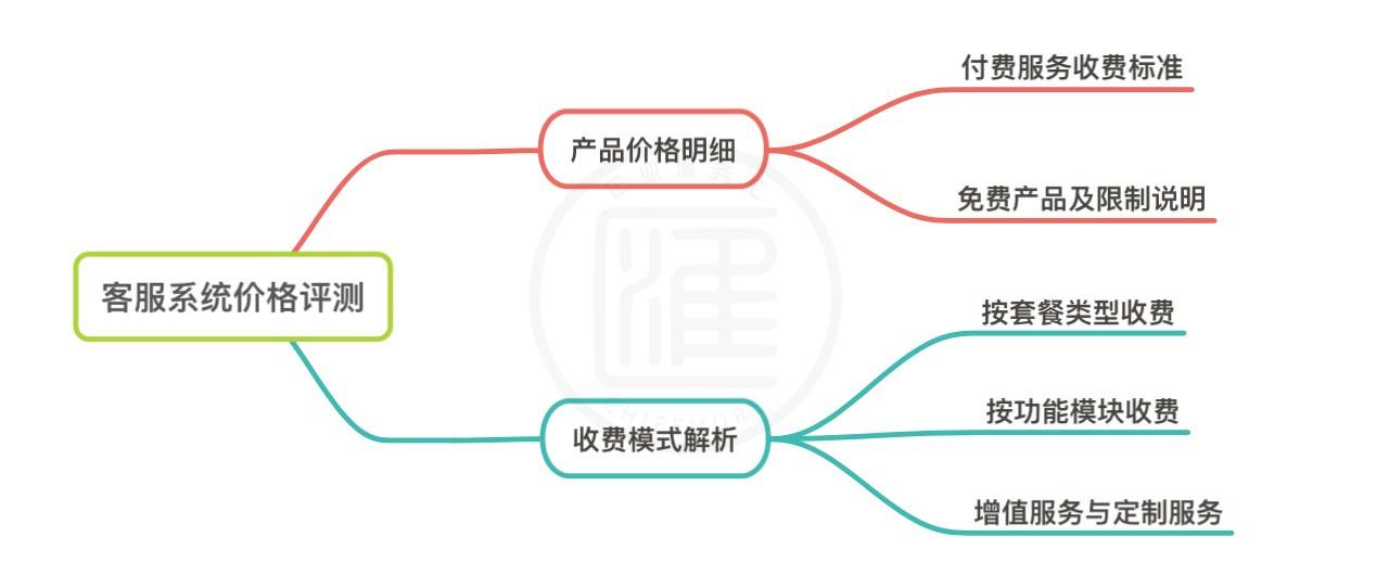 主流客服系统收费模式介绍