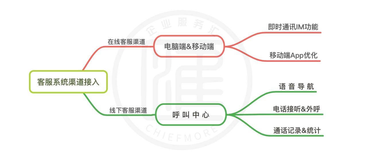 在线客服系统渠道接入方式及功能